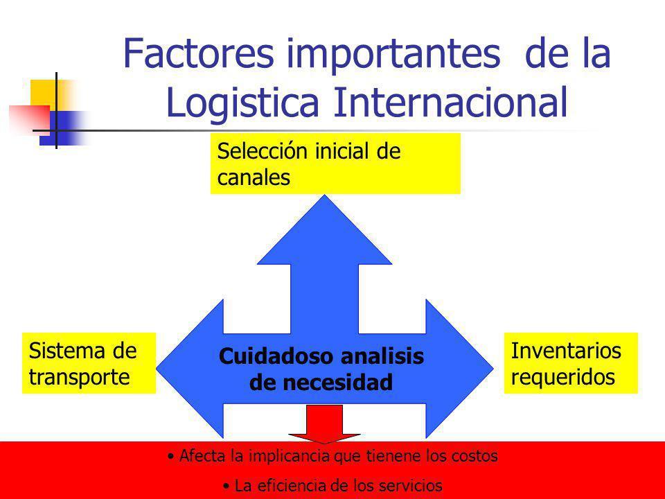 Factores importantes de la Logistica Internacional Cuidadoso analisis de necesidad Selección inicial de canales Sistema de transporte Inventarios requ