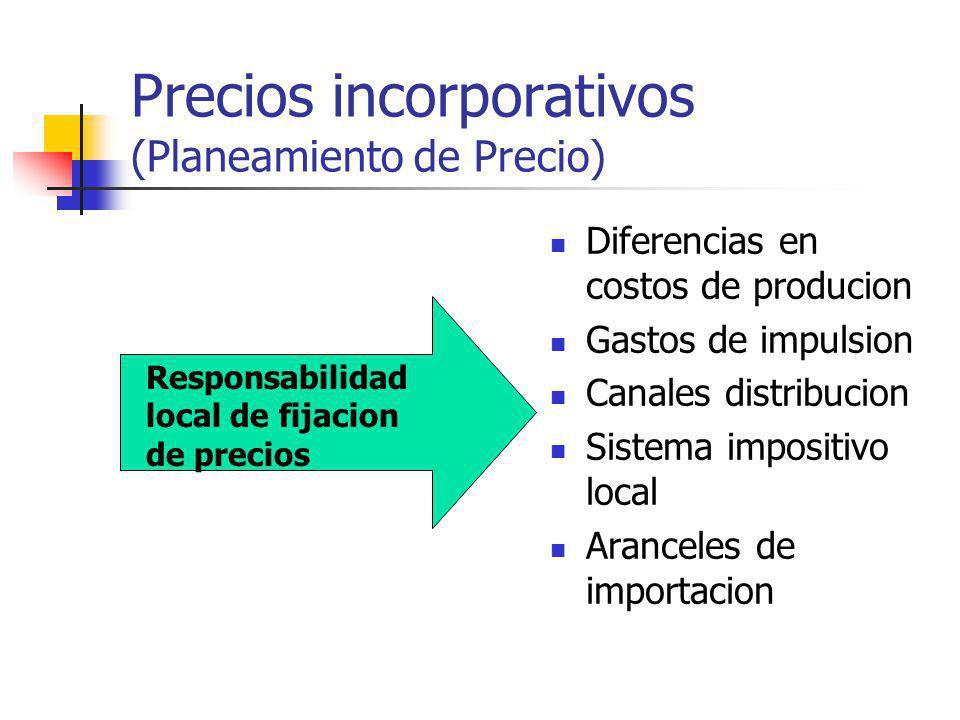 Precios incorporativos (Planeamiento de Precio) Diferencias en costos de producion Gastos de impulsion Canales distribucion Sistema impositivo local A