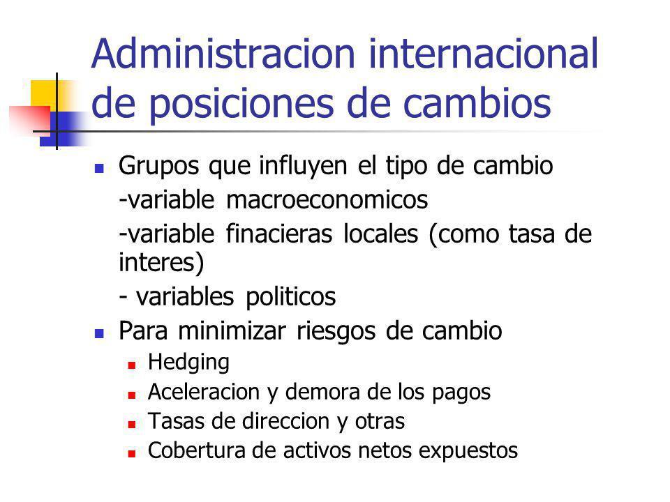 Administracion internacional de posiciones de cambios Grupos que influyen el tipo de cambio -variable macroeconomicos -variable finacieras locales (co