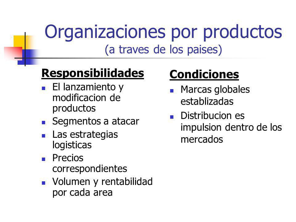 Organización por area geografica (a traves de los productos) Responsibilidades/Condiciones Mayor conocimiento de los mercados locales El rastreo de oportunidades y amenazas en los distintos mercados Determinar los mas convinientes modos de entrada