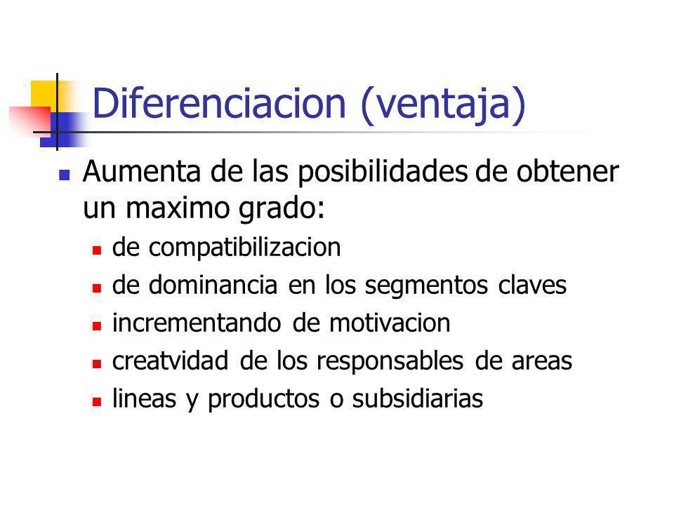 Diferenciacion (ventaja) Aumenta de las posibilidades de obtener un maximo grado: de compatibilizacion de dominancia en los segmentos claves increment