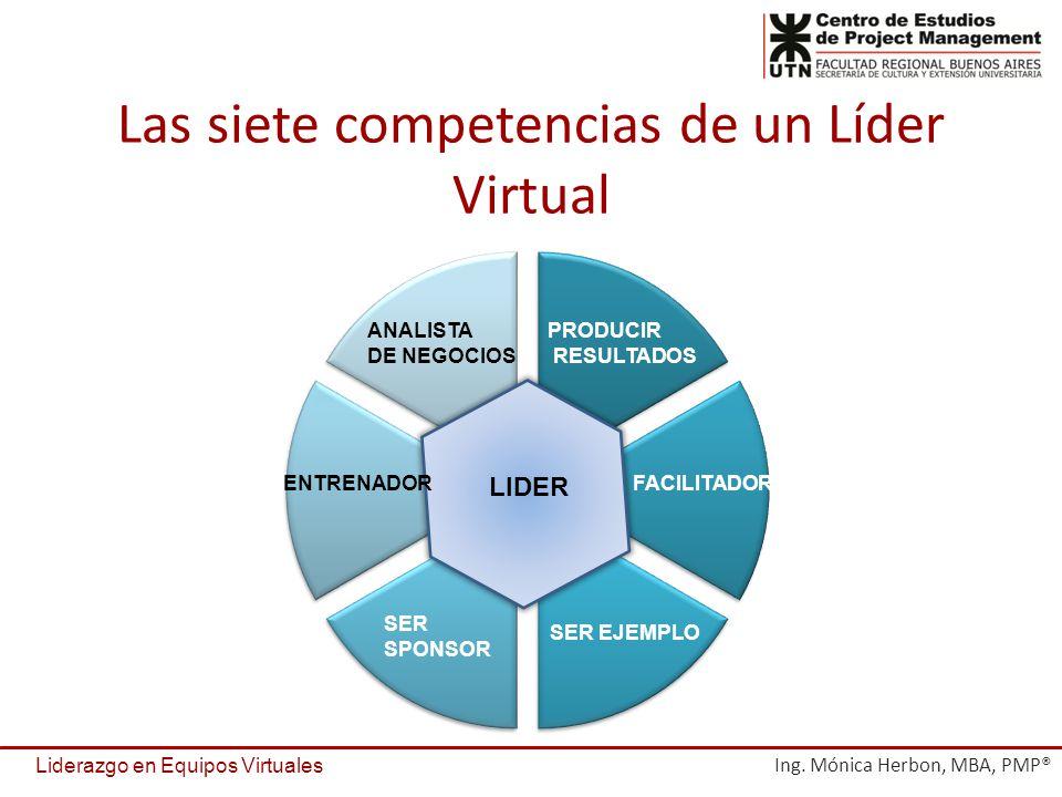 Las siete competencias de un Líder Virtual LIDER PRODUCIR RESULTADOS FACILITADOR SER EJEMPLO SER SPONSOR ANALISTA DE NEGOCIOS ENTRENADOR Liderazgo en Equipos Virtuales Ing.