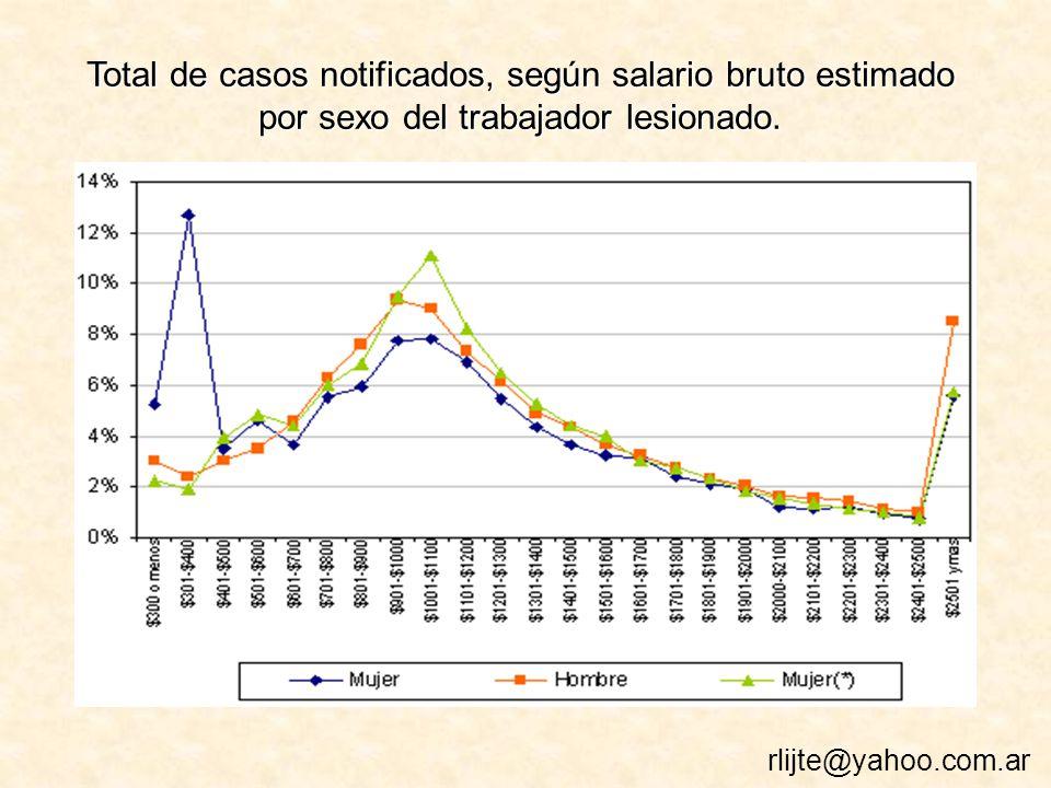 Total de casos notificados, según salario bruto estimado por sexo del trabajador lesionado.