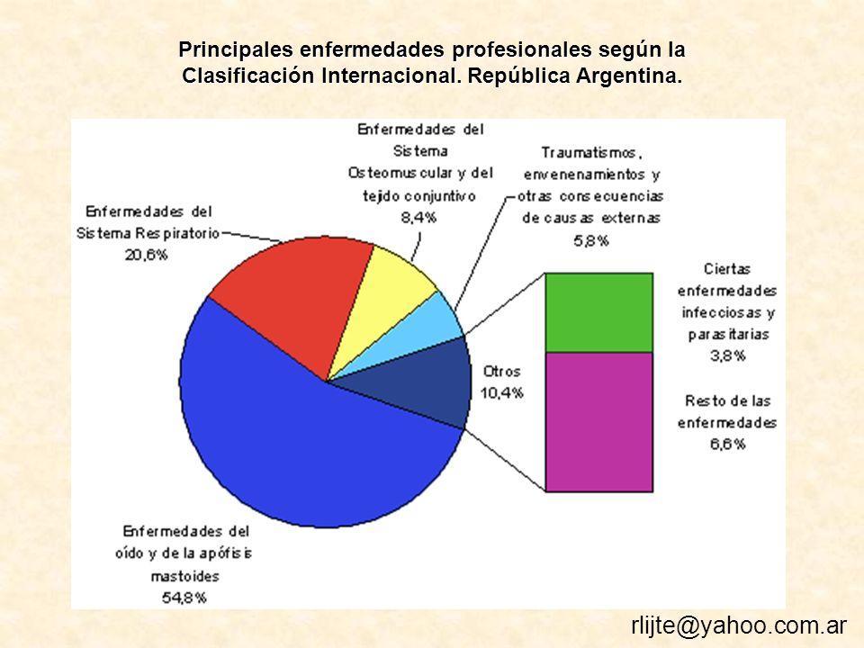 Principales enfermedades profesionales según la Clasificación Internacional.