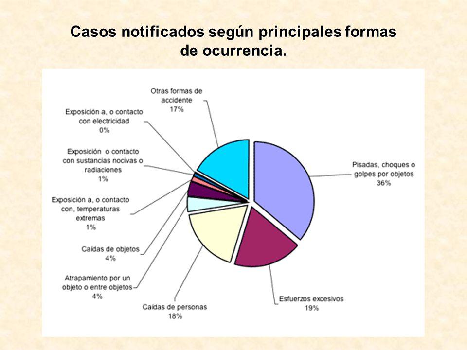Casos notificados según principales formas de ocurrencia.