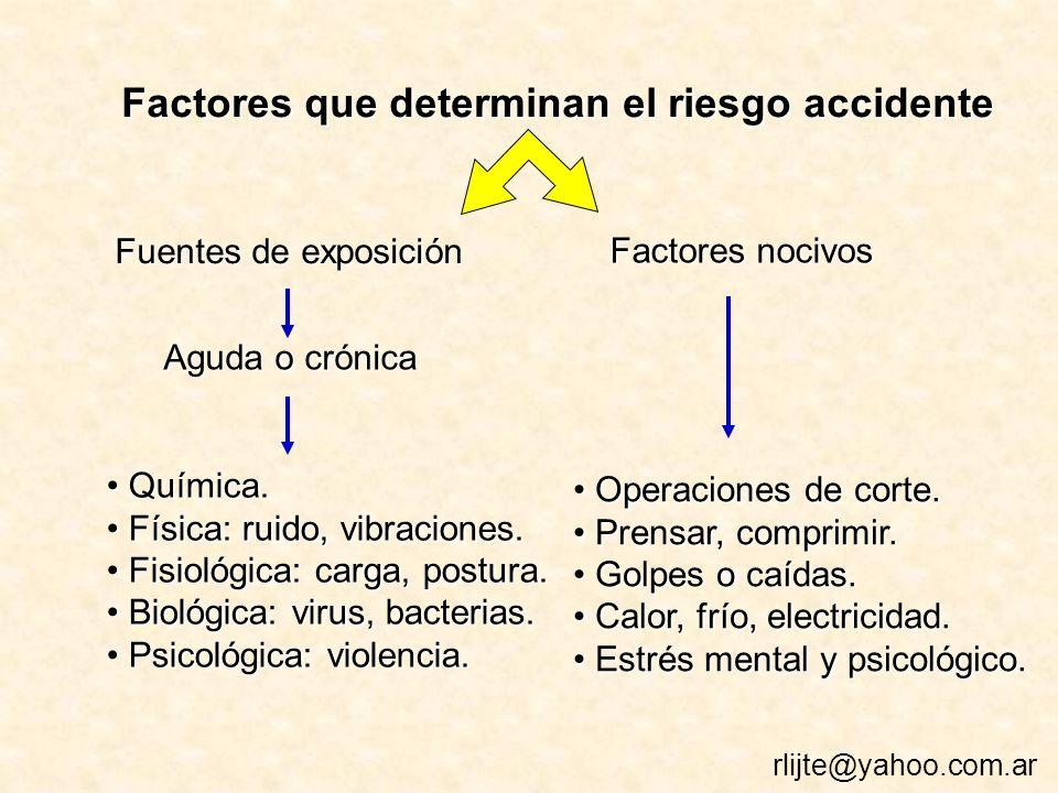 Factores que determinan el riesgo accidente Fuentes de exposición Factores nocivos Operaciones de corte.