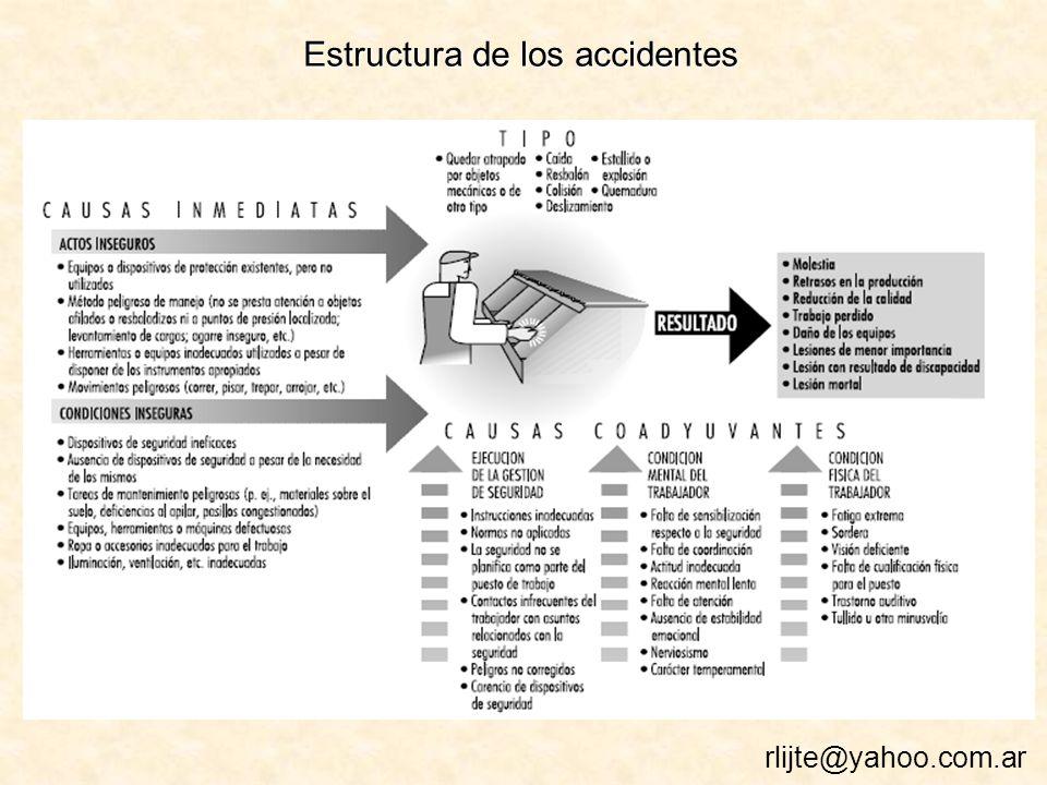 Estructura de los accidentes rlijte@yahoo.com.ar