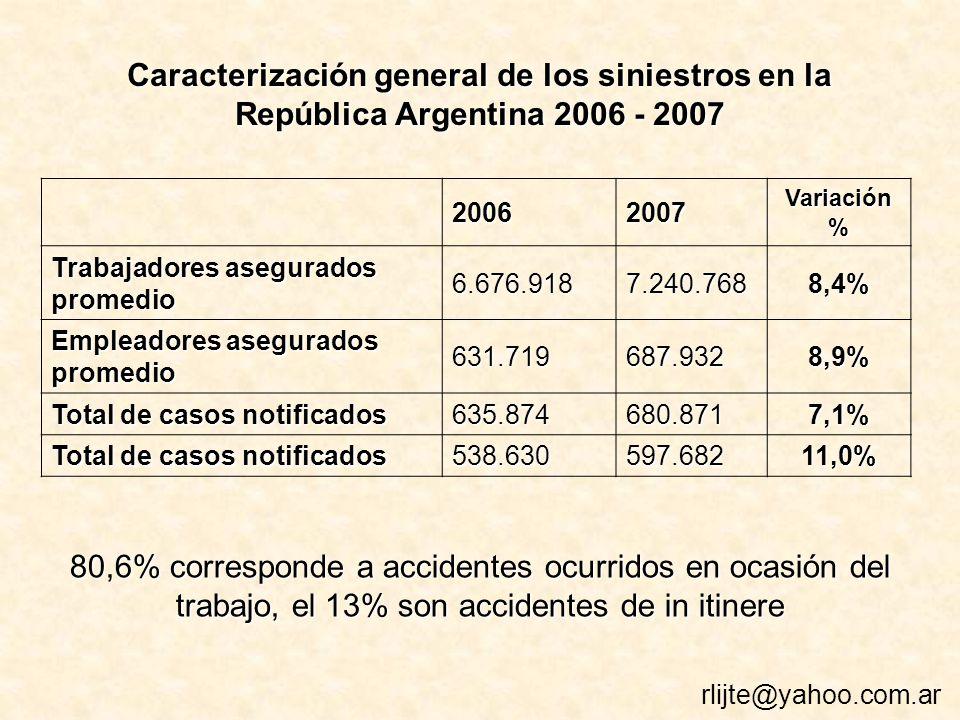 20062007 Variación % Trabajadores asegurados promedio 6.676.9187.240.7688,4% Empleadores asegurados promedio 631.719687.9328,9% Total de casos notificados 635.874680.8717,1% 538.630597.68211,0% Caracterización general de los siniestros en la República Argentina 2006 - 2007 rlijte@yahoo.com.ar 80,6% corresponde a accidentes ocurridos en ocasión del trabajo, el 13% son accidentes de in itinere