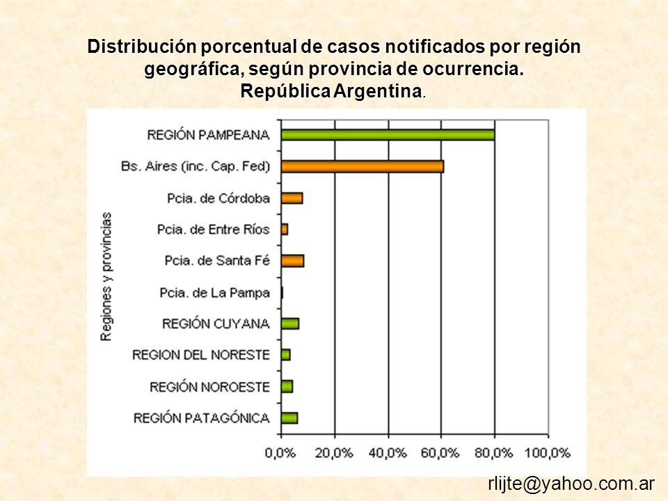 Distribución porcentual de casos notificados por región geográfica, según provincia de ocurrencia.