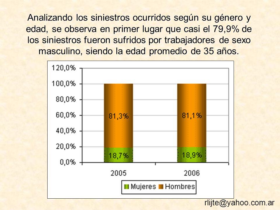 Analizando los siniestros ocurridos según su género y edad, se observa en primer lugar que casi el 79,9% de los siniestros fueron sufridos por trabajadores de sexo masculino, siendo la edad promedio de 35 años.