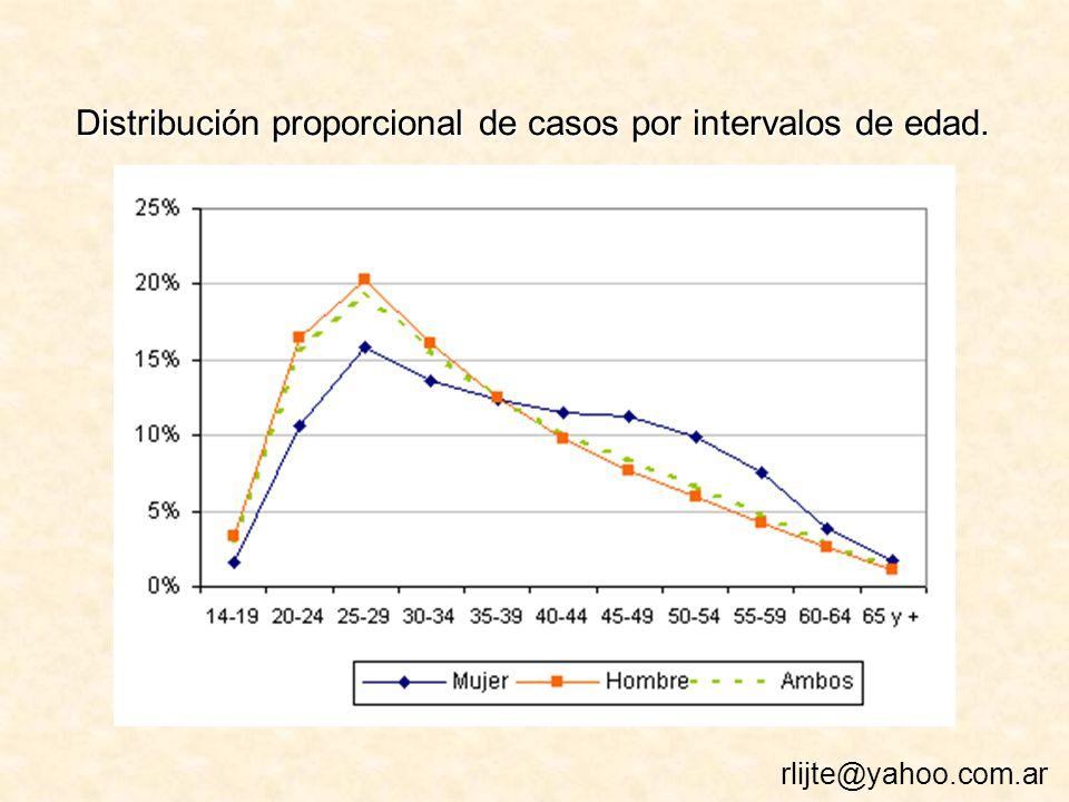 Distribución proporcional de casos por intervalos de edad. rlijte@yahoo.com.ar