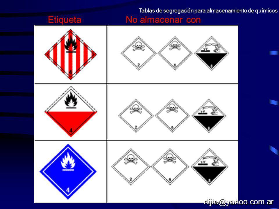 Tablas de segregación para almacenamiento de químicos Etiqueta No almacenar con rlijte@yahoo.com.ar