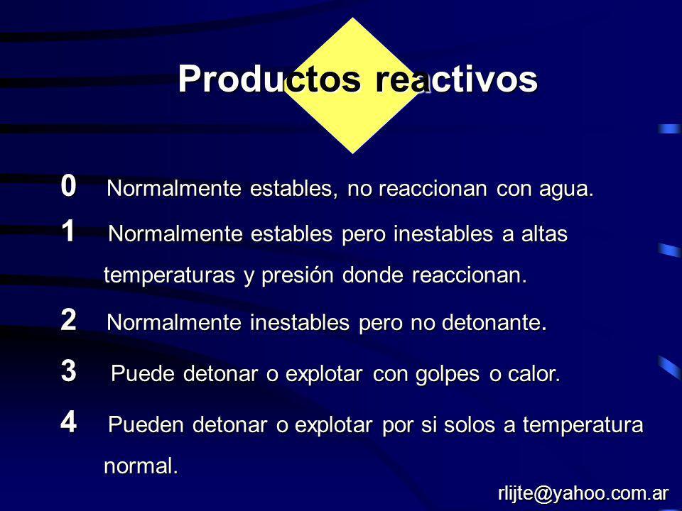Productos reactivos 0 Normalmente estables, no reaccionan con agua.
