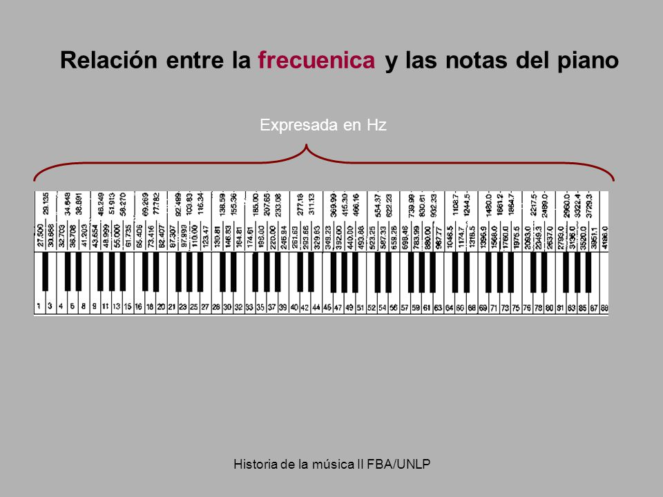 Historia de la música II FBA/UNLP Relación entre la frecuenica y las notas del piano Expresada en Hz