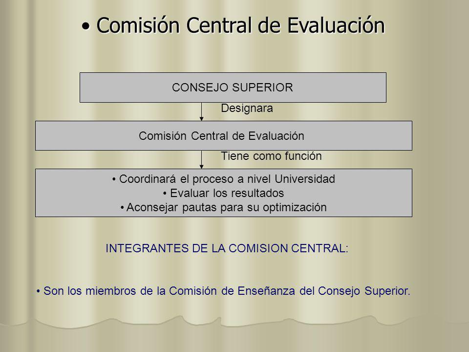 CONSEJO SUPERIOR Designara Comisión Central de Evaluación Tiene como función Coordinará el proceso a nivel Universidad Evaluar los resultados Aconseja