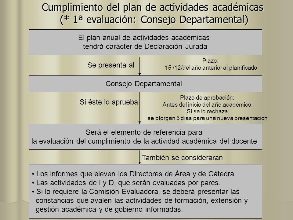 Cumplimiento del plan de actividades académicas (* 1ª evaluación: Consejo Departamental) El plan anual de actividades académicas tendrá carácter de De