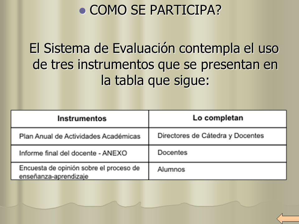 COMO SE PARTICIPA? COMO SE PARTICIPA? El Sistema de Evaluación contempla el uso de tres instrumentos que se presentan en la tabla que sigue: El Sistem