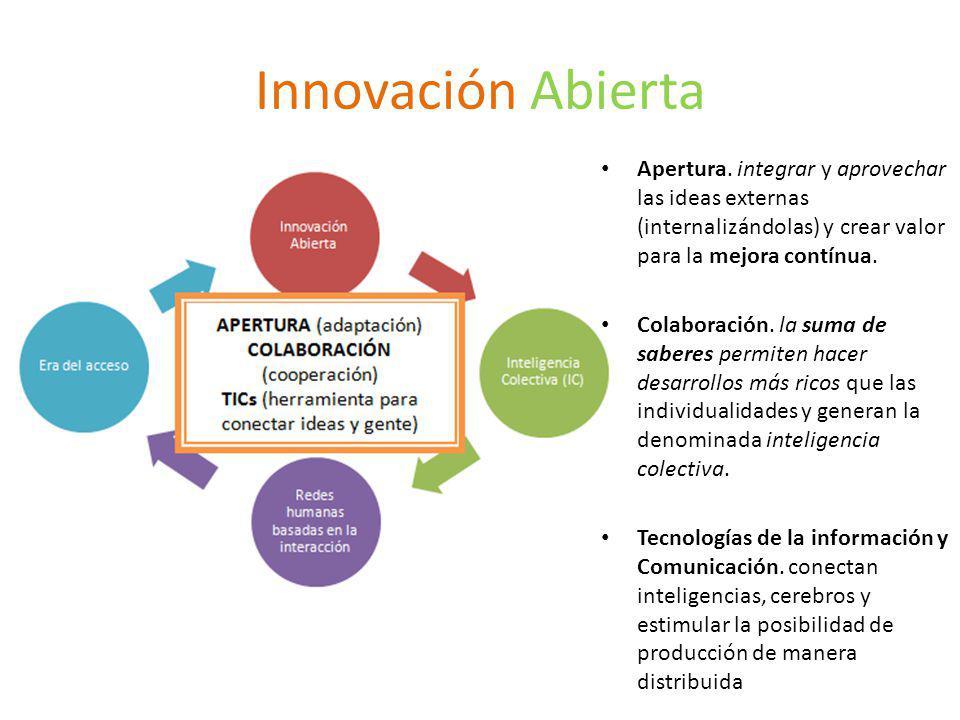 Innovación Abierta Apertura.