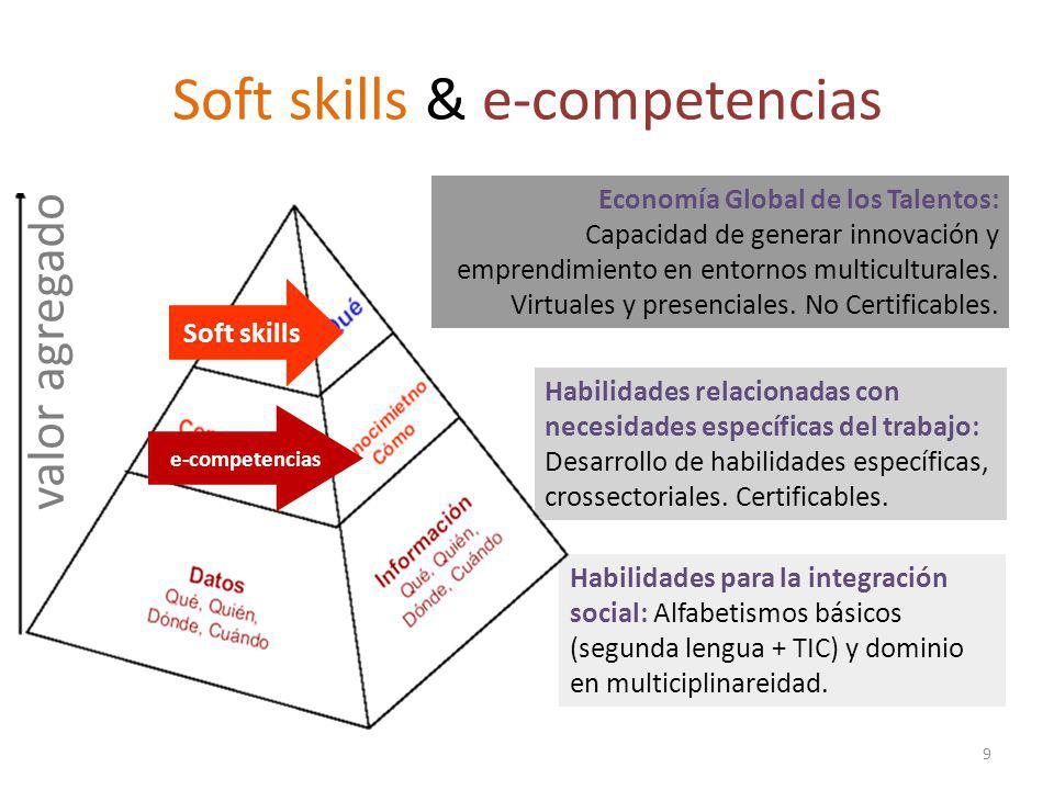 9 Economía Global de los Talentos: Capacidad de generar innovación y emprendimiento en entornos multiculturales.