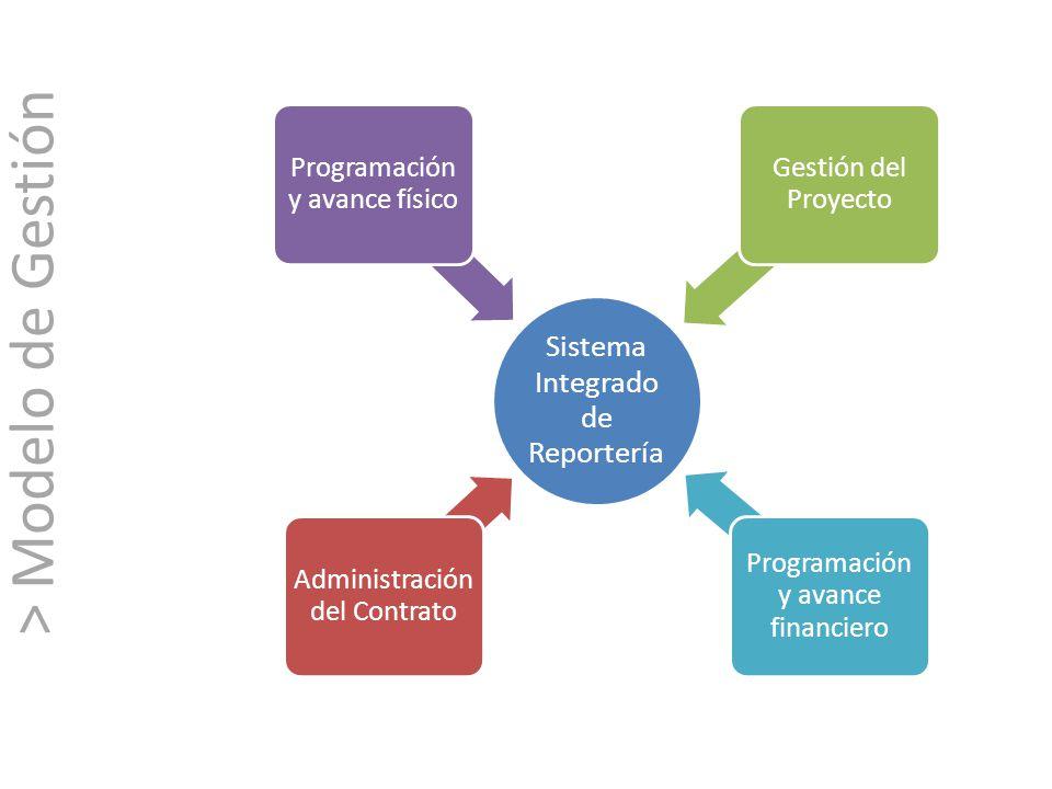 Sistema Integrado de Reportería Administración del Contrato Gestión del Proyecto Programación y avance físico Programación y avance financiero > Model