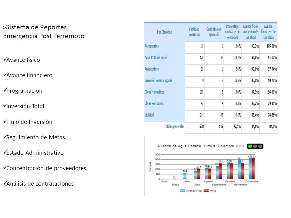 > Sistema de Reportes Emergencia Post Terremoto Avance físico Avance financiero Programación Inversión Total Flujo de Inversión Seguimiento de Metas E