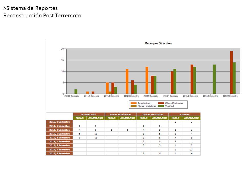 >Sistema de Reportes Reconstrucción Post Terremoto