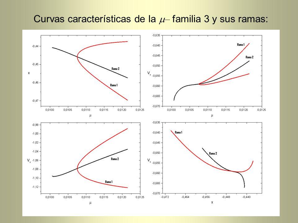 Curvas características de la – familia 3 y sus ramas: