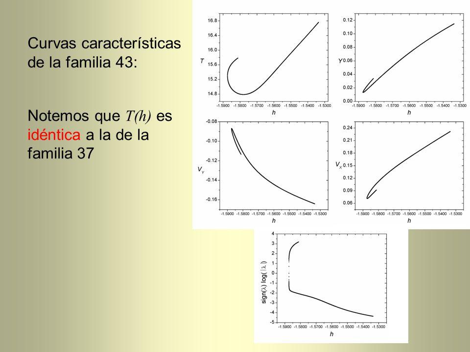 Curvas características de la familia 43: Notemos que T(h) es idéntica a la de la familia 37