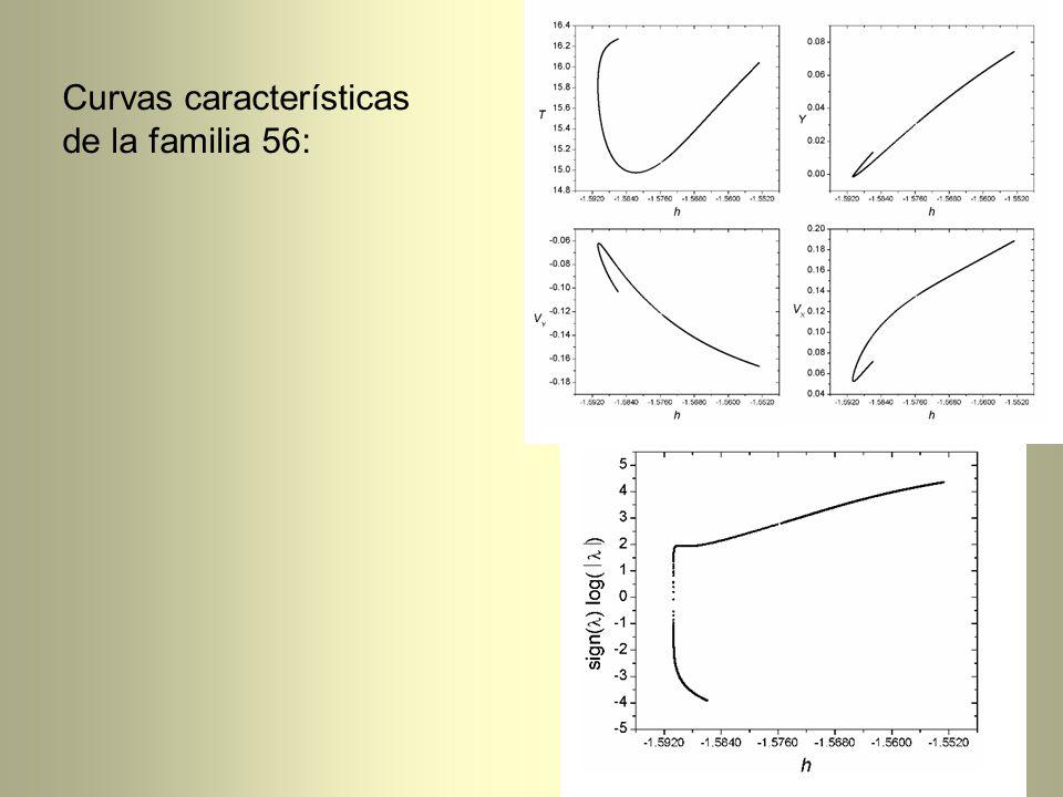 Curvas características de la familia 56: