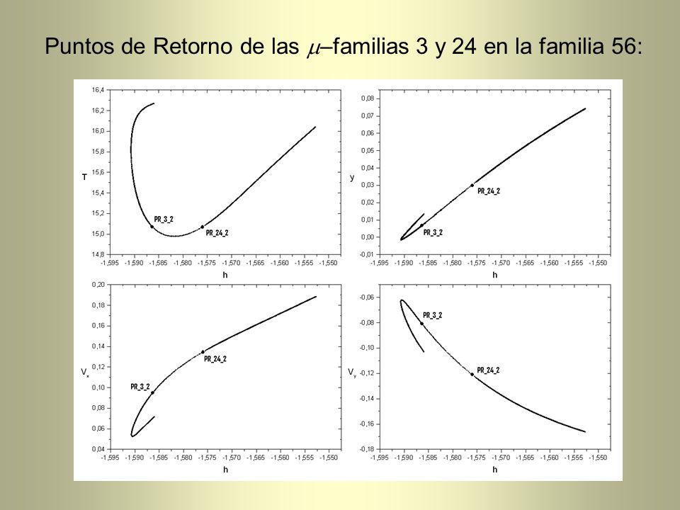 Puntos de Retorno de las –familias 3 y 24 en la familia 56:
