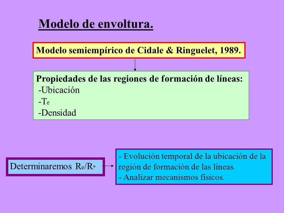 Modelo de envoltura. Modelo semiempírico de Cidale & Ringuelet, 1989. Propiedades de las regiones de formación de líneas: -Ubicación -T e -Densidad De