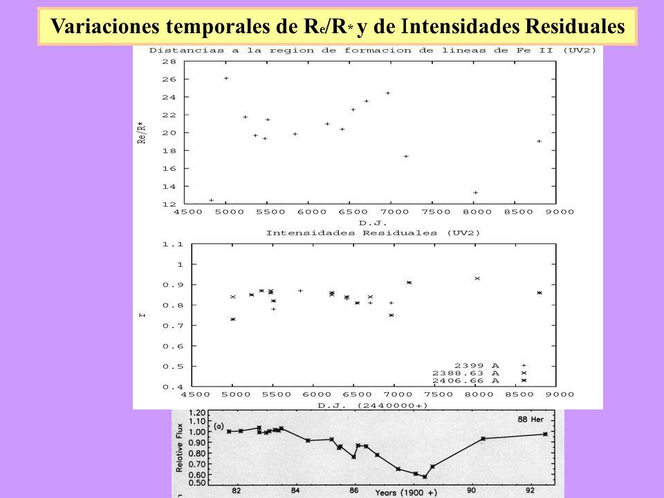 Variaciones temporales de R e /R * y de ntensidades Residuales