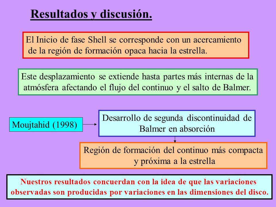 Resultados y discusión. El Inicio de fase Shell se corresponde con un acercamiento de la región de formación opaca hacia la estrella. Este desplazamie