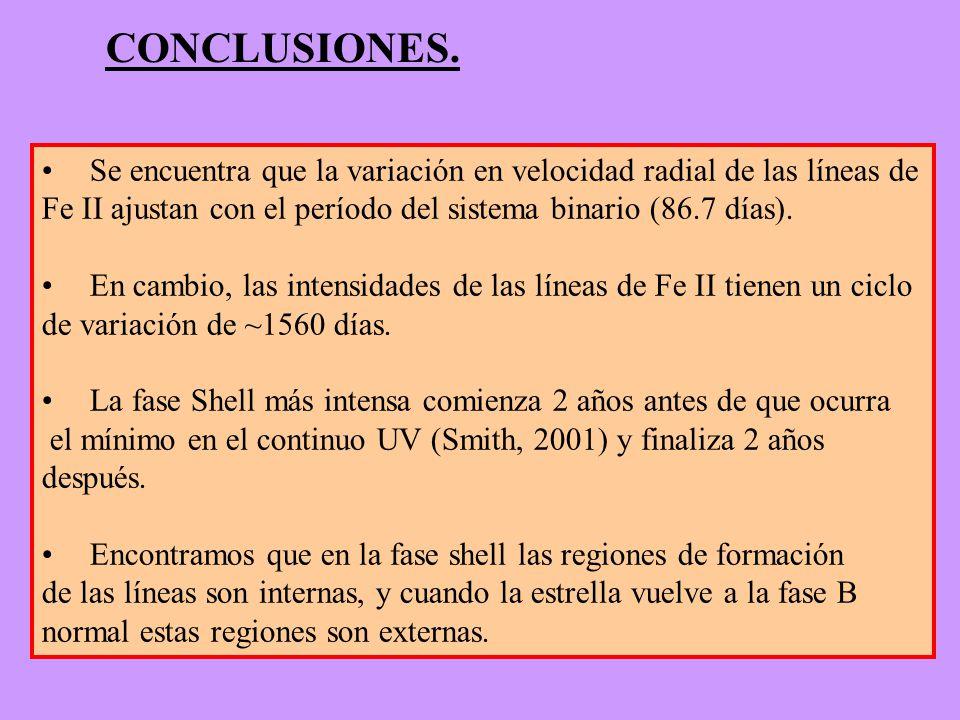 CONCLUSIONES. Se encuentra que la variación en velocidad radial de las líneas de Fe II ajustan con el período del sistema binario (86.7 días). En camb