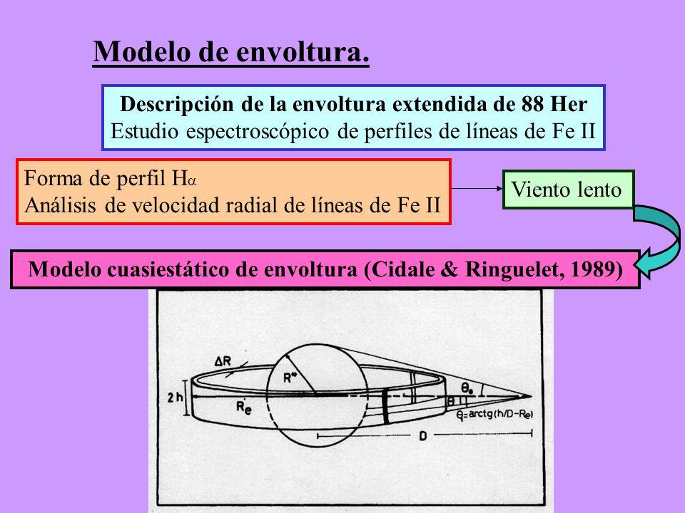Modelo de envoltura. Descripción de la envoltura extendida de 88 Her Estudio espectroscópico de perfiles de líneas de Fe II Forma de perfil H Análisis
