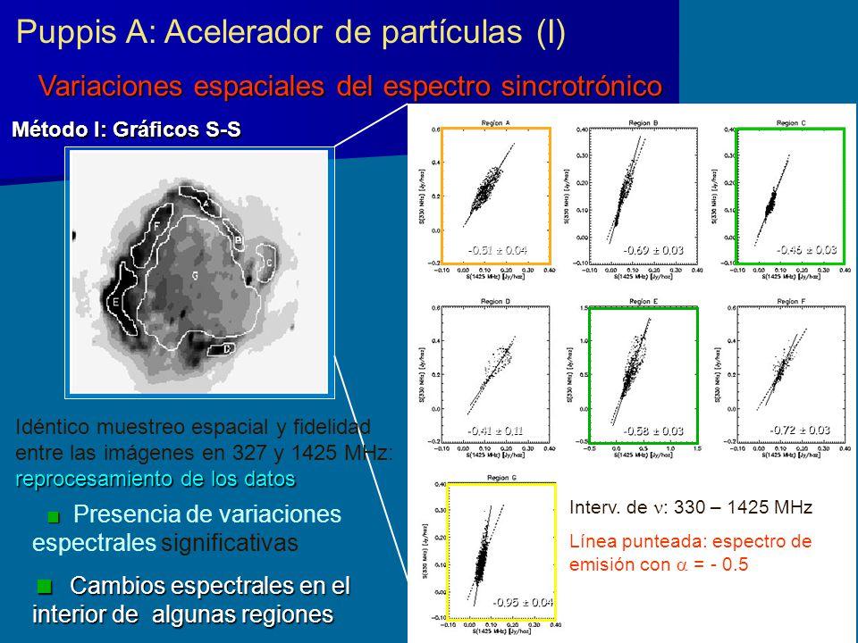 Puppis A: Acelerador de partículas (I) Variaciones espaciales del espectro sincrotrónico Método I: Gráficos S-S Presencia de variaciones espectrales s