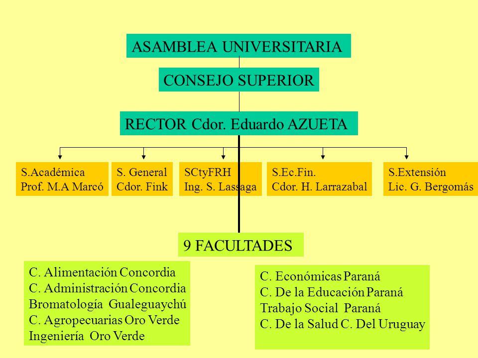 ASAMBLEA UNIVERSITARIA CONSEJO SUPERIOR RECTOR Cdor.