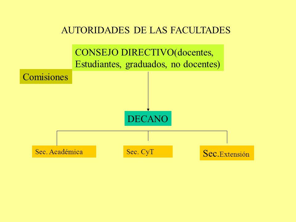 AUTORIDADES DE LAS FACULTADES DECANO CONSEJO DIRECTIVO(docentes, Estudiantes, graduados, no docentes) Sec.