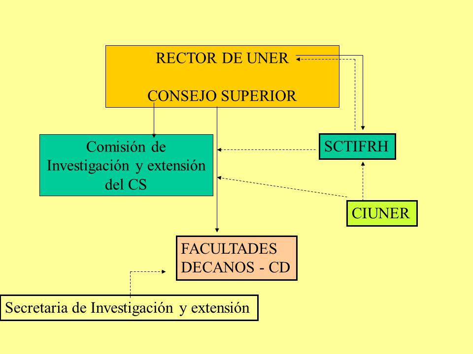 RECTOR DE UNER CONSEJO SUPERIOR Comisión de Investigación y extensión del CS SCTIFRH FACULTADES DECANOS - CD Secretaria de Investigación y extensión CIUNER