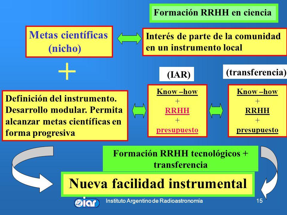 Instituto Argentino de Radioastronomía15 Metas científicas (nicho) Interés de parte de la comunidad en un instrumento local + Definición del instrumen