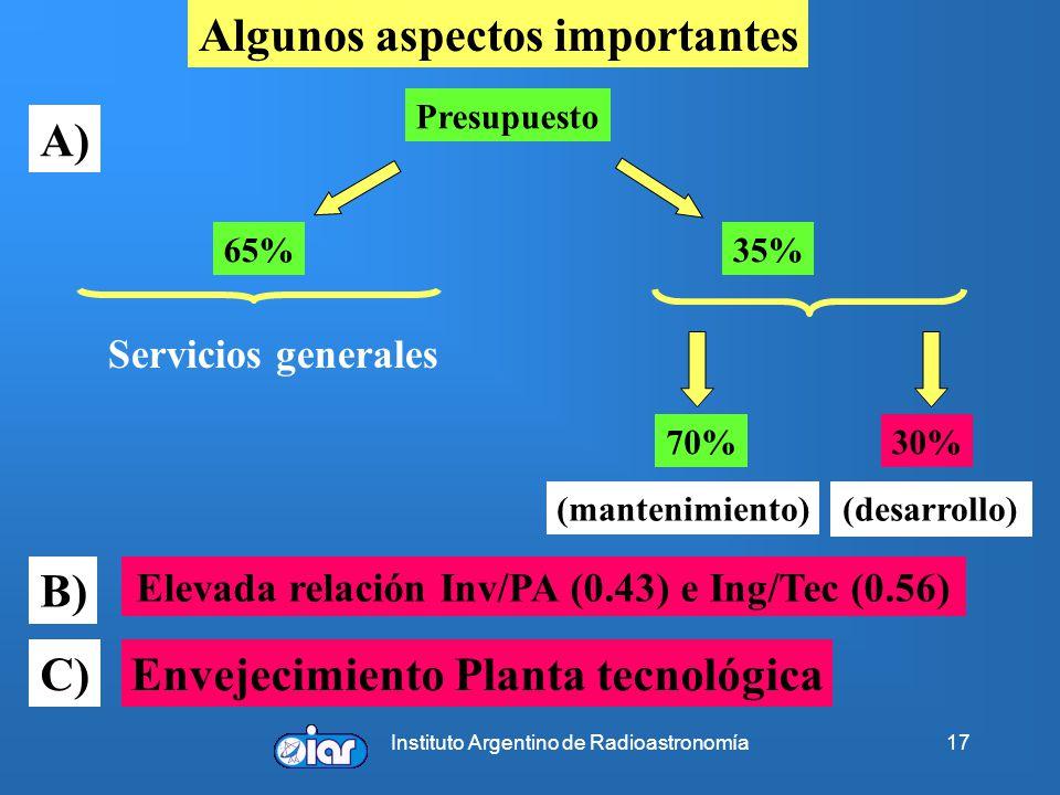 Instituto Argentino de Radioastronomía17 Algunos aspectos importantes Presupuesto 65% 35% Servicios generales 70%30% (mantenimiento)(desarrollo) A) B) Elevada relación Inv/PA (0.43) e Ing/Tec (0.56) C) Envejecimiento Planta tecnológica