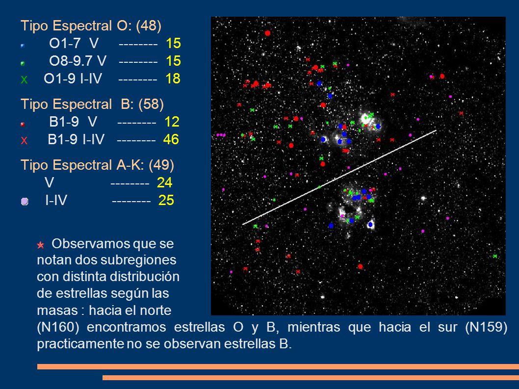 Tipo Espectral O: (48) O1-7 V -------- 15 O8-9.7 V -------- 15 x O1-9 I-IV -------- 18 Tipo Espectral B: (58) B1-9 V -------- 12 x B1-9 I-IV --------