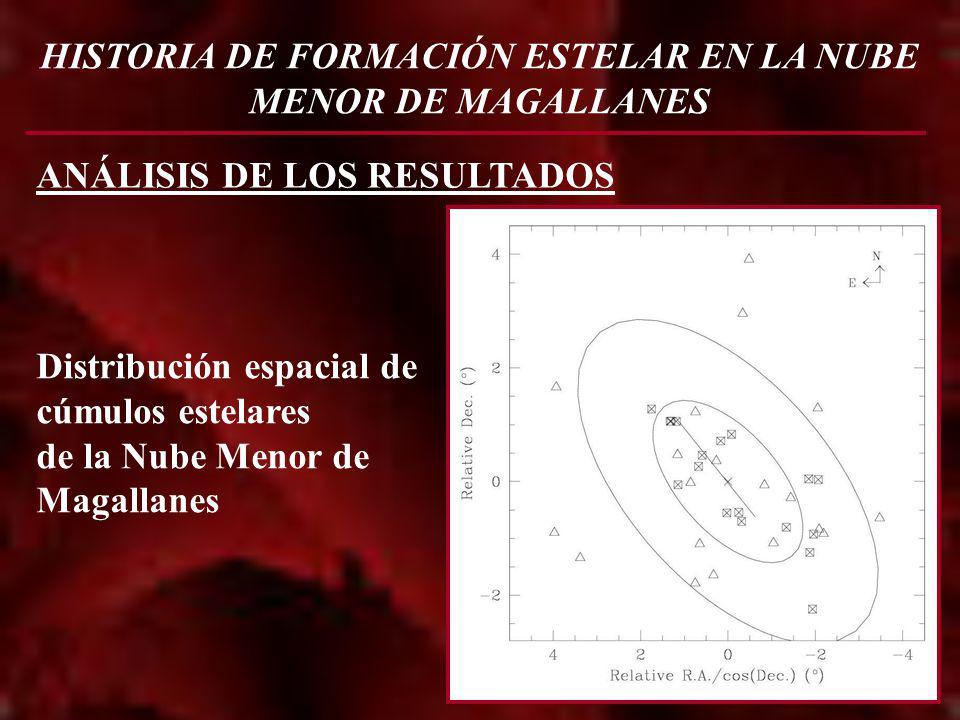 Distribución espacial de cúmulos estelares de la Nube Menor de Magallanes ANÁLISIS DE LOS RESULTADOS
