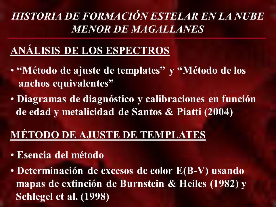 HISTORIA DE FORMACIÓN ESTELAR EN LA NUBE MENOR DE MAGALLANES ANÁLISIS DE LOS ESPECTROS Método de ajuste de templates y Método de los anchos equivalent