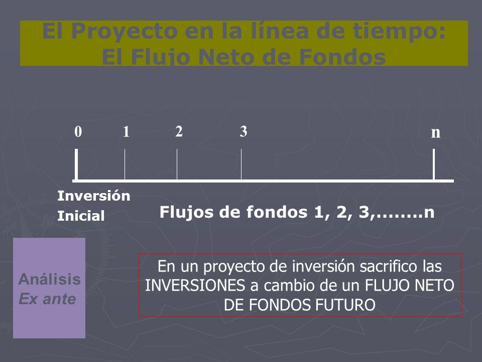Inversión Inicial 01 n Flujos de fondos 1, 2, 3,........n El Proyecto en la línea de tiempo: El Flujo Neto de Fondos Análisis Ex ante En un proyecto d