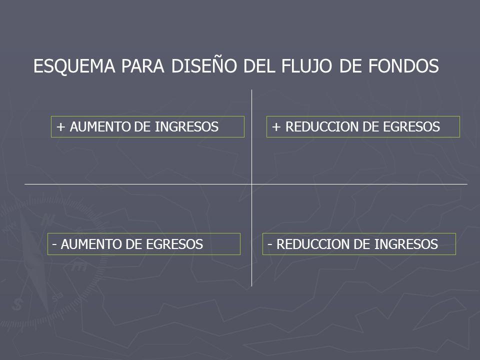 ESQUEMA PARA DISEÑO DEL FLUJO DE FONDOS + AUMENTO DE INGRESOS+ REDUCCION DE EGRESOS - AUMENTO DE EGRESOS- REDUCCION DE INGRESOS