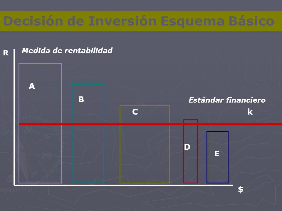 Decisión de Inversión Esquema Básico k R $ A B C D E Medida de rentabilidad Estándar financiero