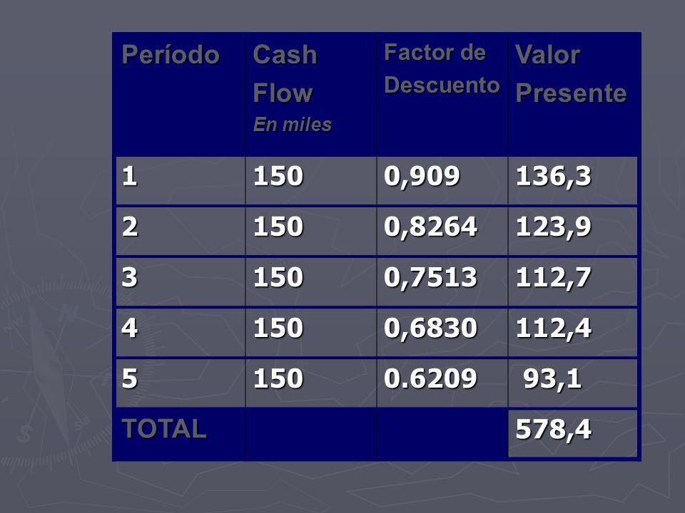 PeríodoCashFlow En miles Factor de DescuentoValorPresente 11500,909136,3 21500,8264123,9 31500,7513112,7 41500,6830112,4 51500.6209 93,1 93,1 TOTAL578
