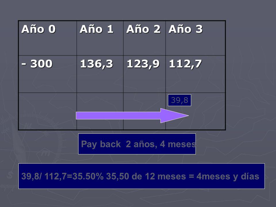 Año 0 Año 1 Año 2 Año 3 - 300 136,3123,9112,7 Pay back 2 años, 4 meses 39,8 39,8/ 112,7=35.50% 35,50 de 12 meses = 4meses y días