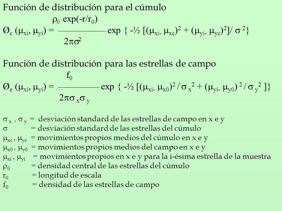 Función de distribución para el cúmulo 0 exp(-r/r 0 ) Ø c ( xi, yi ) = _______________ exp { -½ [( xi- xc ) 2 + ( yi- yc ) 2 ]/ 2 } 2 Función de distribución para las estrellas de campo f 0 Ø e ( xi, yi ) = _____________ exp { -½ [( xi- x0 ) 2 / x 2 + ( yi- y0 ) 2 / y 2 ]} 2 x y x, y = desviación standard de las estrellas de campo en x e y = desviación standard de las estrellas del cúmulo xc, yc = movimientos propios medios del cúmulo en x e y x0, y0 = movimientos propios medios del campo en x e y xi, yi = movimientos propios en x e y para la i-ésima estrella de la muestra 0 = densidad central de las estrellas del cúmulo r 0 = longitud de escala f 0 = densidad de las estrellas de campo
